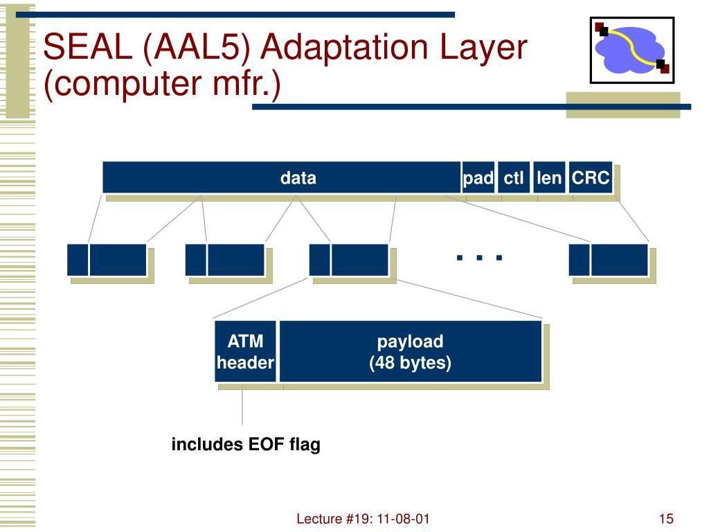 SEAL (AAL5) Adaptation Layer (computer mfr.)