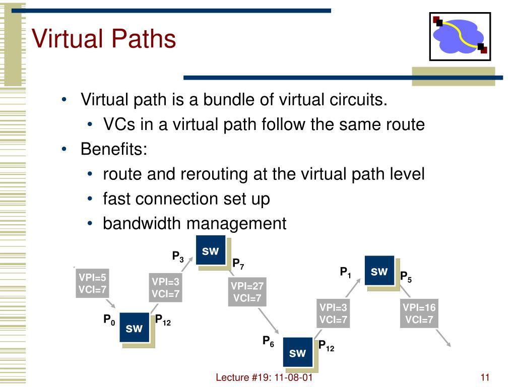 Virtual Paths