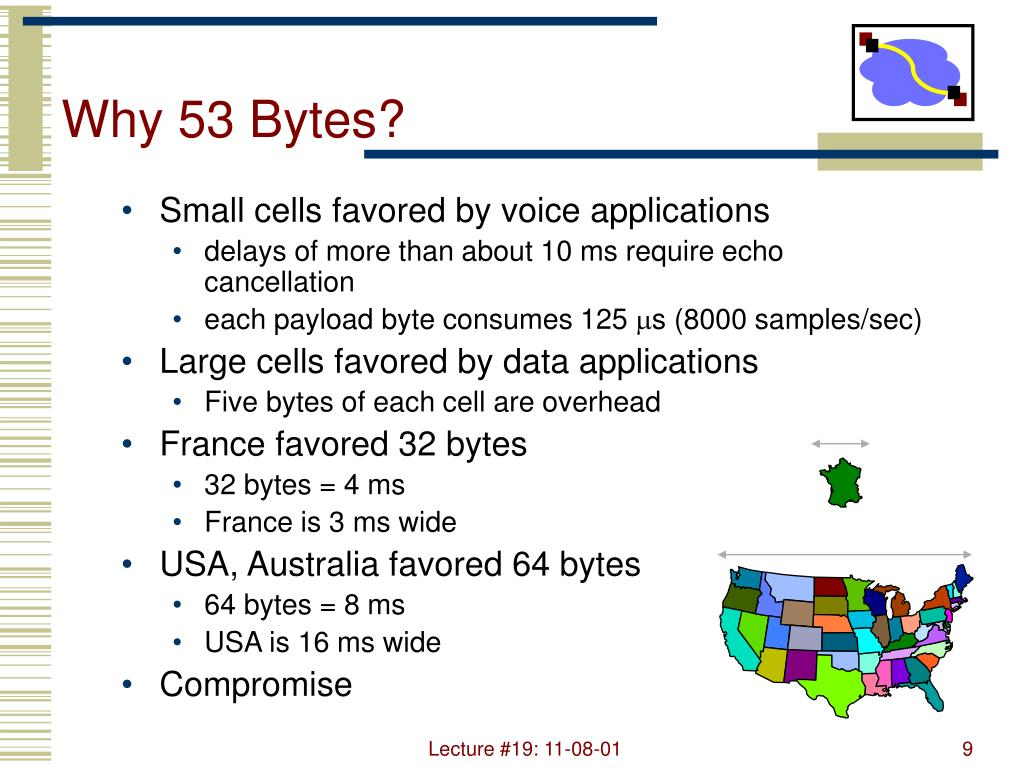 Why 53 Bytes?