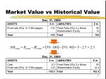 market value vs historical value