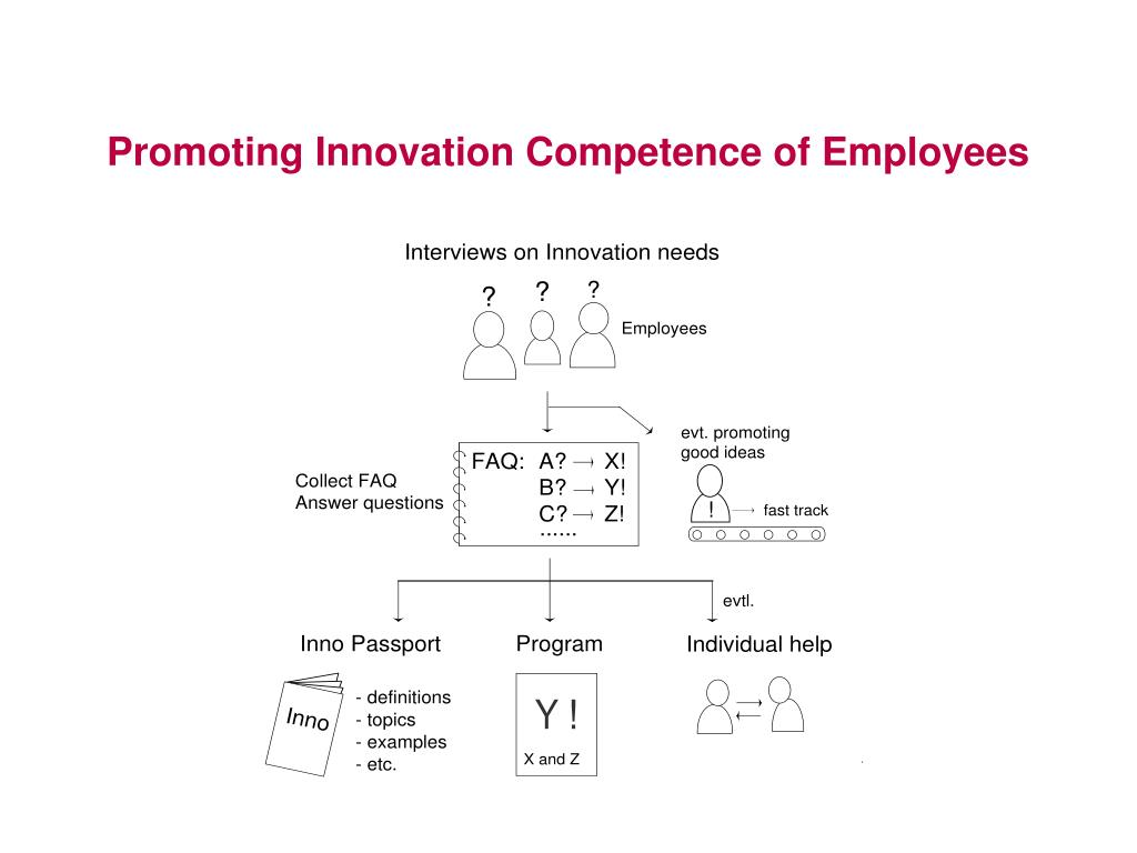 promoting innovation competence of employees l.