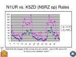 n1ur vs k5zd n5rz op rates