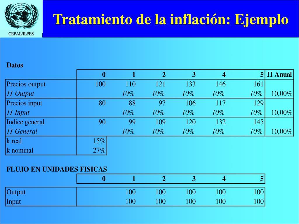 Tratamiento de la inflación: Ejemplo