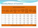 monthly return of franchise