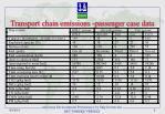 transport chain emissions passenger case data