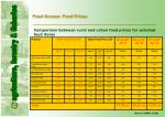 food access food prices
