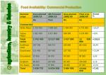 food availability commercial production