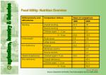 food utility nutrition overview