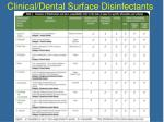 clinical dental surface disinfectants