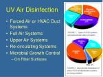uv air disinfection
