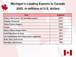 michigan s leading exports to canada 2003 in millions of u s dollars