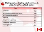 michigan s leading imports from canada 2003 in millions of u s dollars
