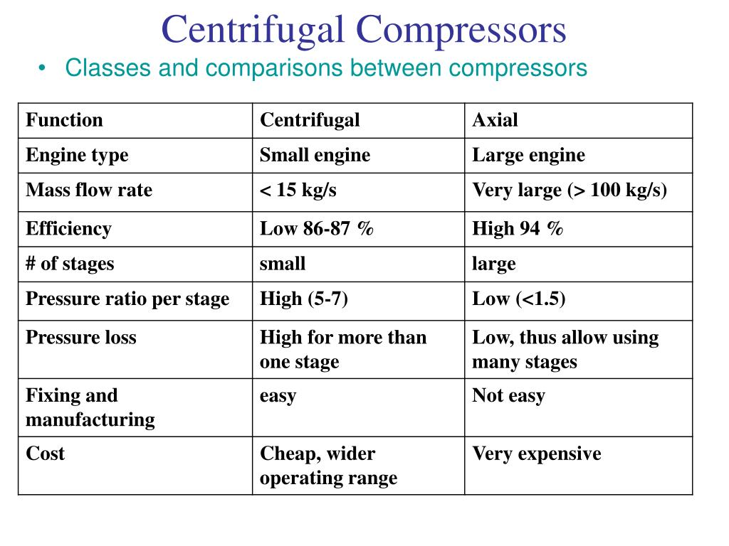 PPT - Centrifugal Compressors PowerPoint Presentation - ID:785824