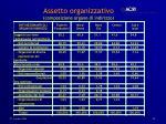 assetto organizzativo composizione organo di indirizzo