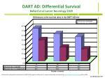 dart ad differential survival ballard et al lancet neurology 2009