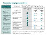 assessing engagement level