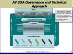 av soa governance and technical approach