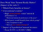 does weak voter turnout really matter impact of the rules