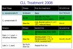 cll treatment 2008