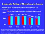 composite rating of physicians by income
