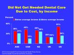 did not get needed dental care due to cost by income