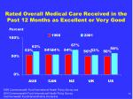 rated overall medical care received in the past 12 months as excellent or very good