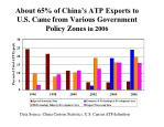 about 65 of china s atp exports to u s came from various government policy zones in 2006