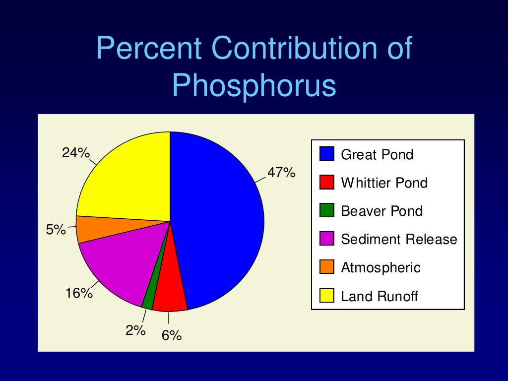 Percent Contribution of Phosphorus