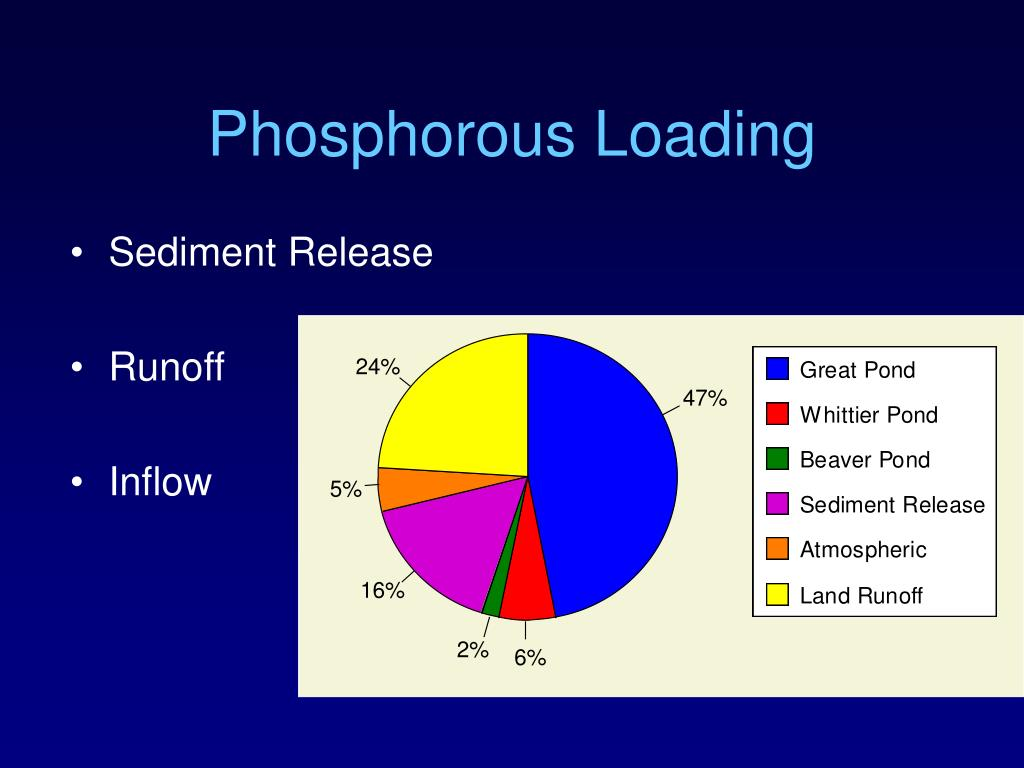 Phosphorous Loading