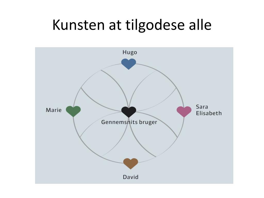kunsten at tilgodese alle l.