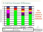 a call for greater efficiency