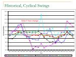 historical cyclical swings