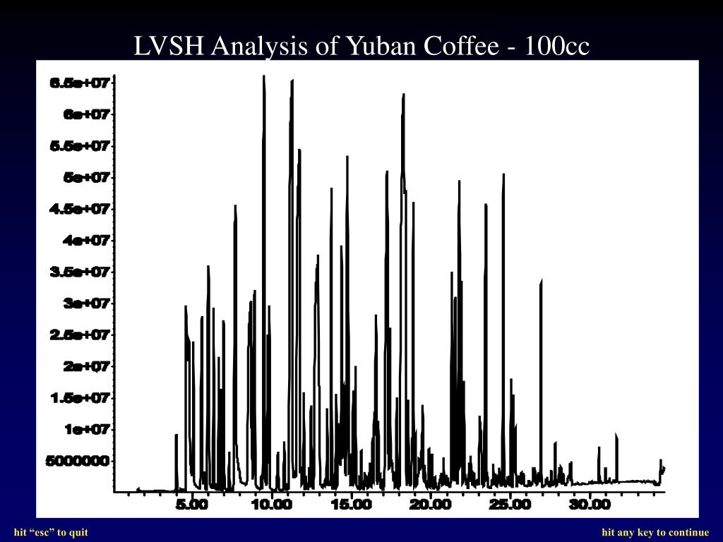 LVSH Analysis of Yuban Coffee - 100cc