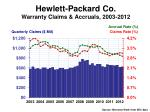 hewlett packard co warranty claims accruals 2003 2012