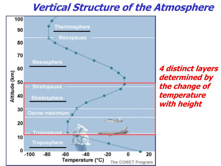 components of atmosphere essay The components of air are important because they allow both plants and animals to breathe, trap heat on earth (keeping it warm) and block harmful uv radiation from coming in through the atmosphere.