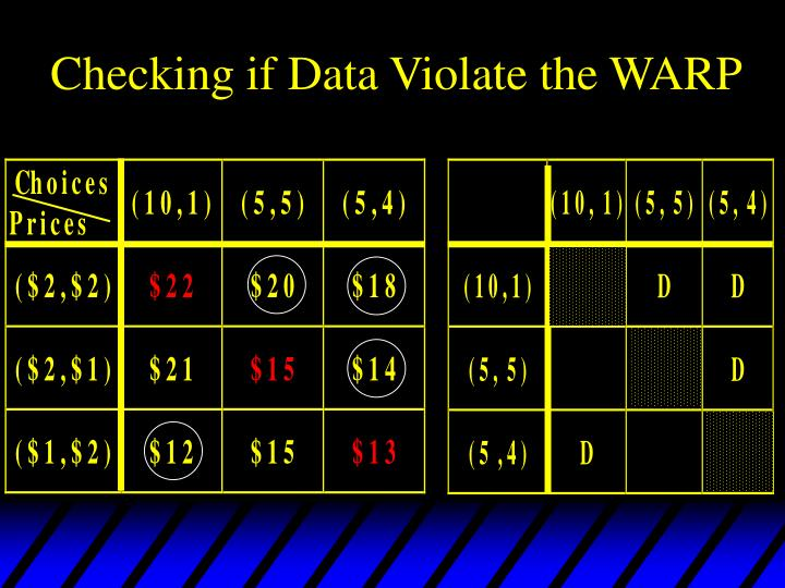Checking if Data Violate the WARP