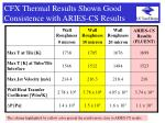 cfx thermal results shown good consistence with aries cs results