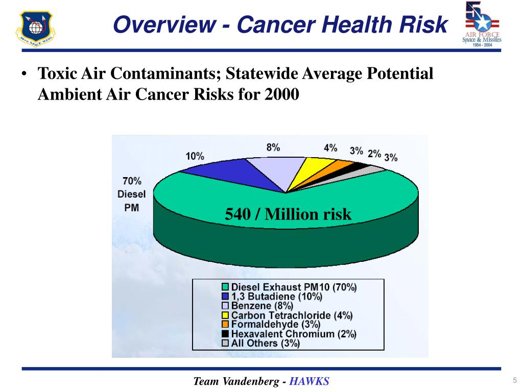 Overview - Cancer Health Risk