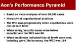 aon s performance pyramid
