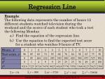 regression line28