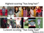 highest scoring has long hair