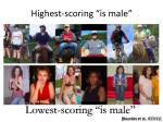 highest scoring is male