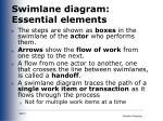 swimlane diagram essential elements