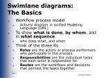 swimlane diagrams the basics