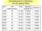 unemployment in germany annual spatial filters