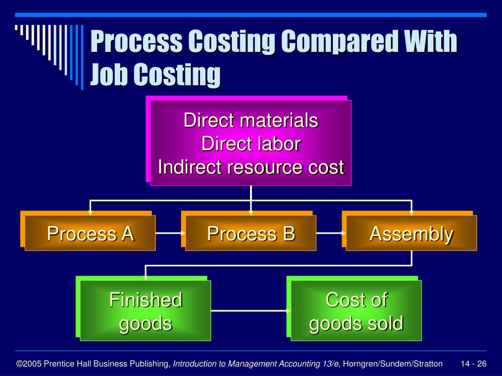 Process Costing Compared With Job Costing