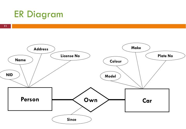 Ppt cse 1012 basic computer applications entity relationship er diagram ccuart Choice Image