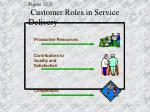 figure 12 2 customer roles in service delivery