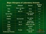 major allergens of laboratory animals