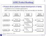 asml product roadmap